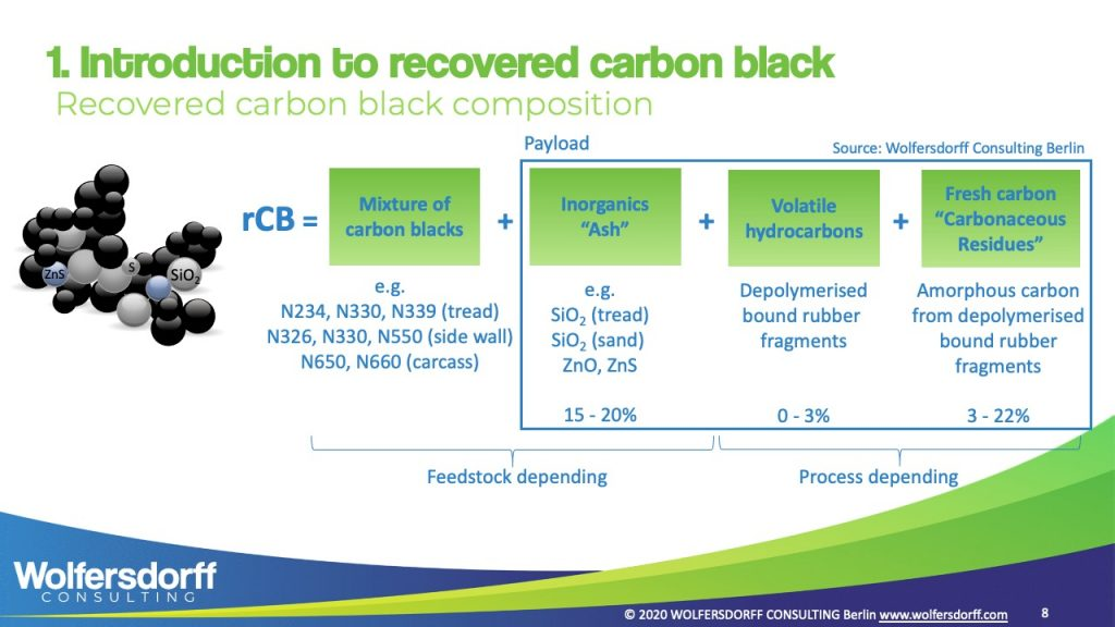 Wolfersdorff Consulting Berlin - Introduction to recovered carbon black